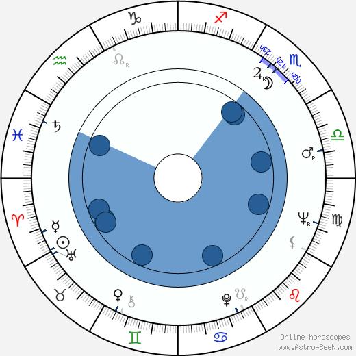 Reinhold Wurth wikipedia, horoscope, astrology, instagram