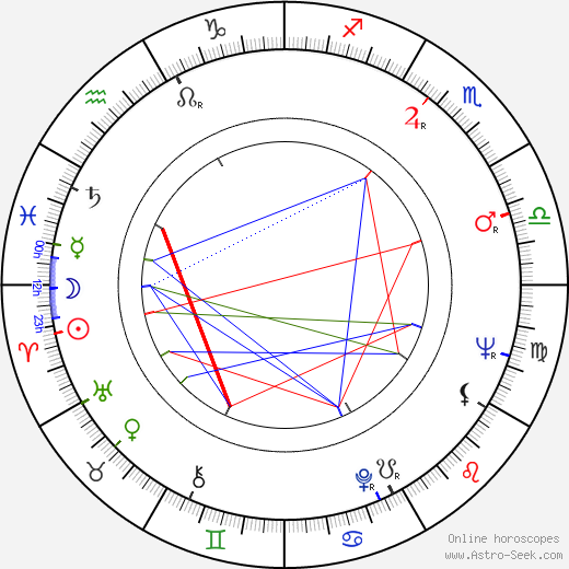 Ted King birth chart, Ted King astro natal horoscope, astrology