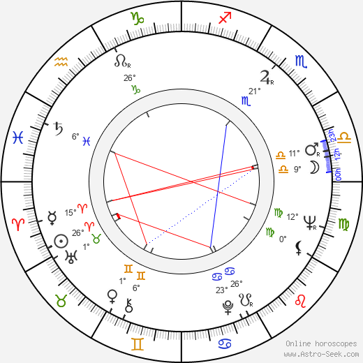 Theodoros Angelopoulos birth chart, biography, wikipedia 2019, 2020