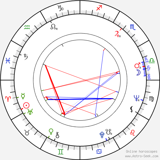 Theodoros Angelopoulos astro natal birth chart, Theodoros Angelopoulos horoscope, astrology