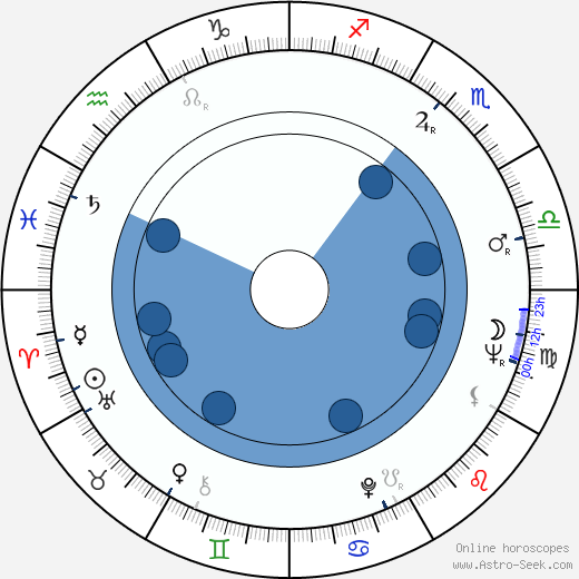 Tony Silver wikipedia, horoscope, astrology, instagram