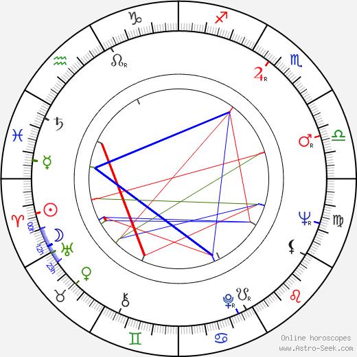 Trevor Griffiths день рождения гороскоп, Trevor Griffiths Натальная карта онлайн