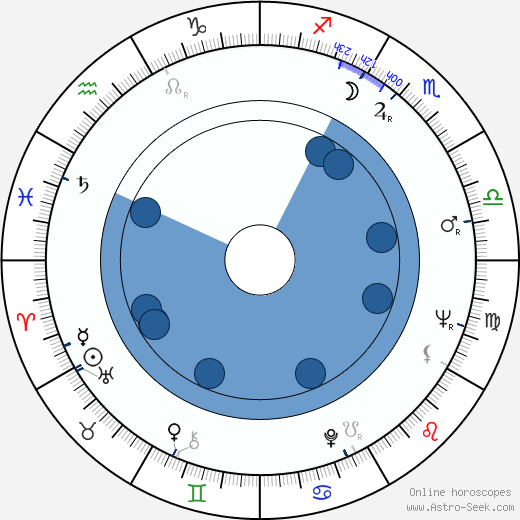 Věra Nerušilová horoscope, astrology, sign, zodiac, date of birth, instagram