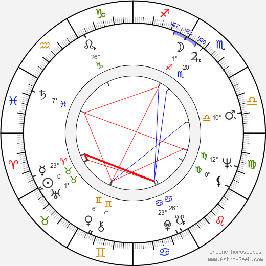 Věra Nerušilová birth chart, biography, wikipedia 2018, 2019