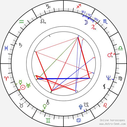 Věra Nerušilová astro natal birth chart, Věra Nerušilová horoscope, astrology
