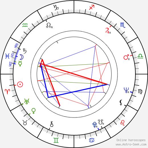 Vojislav 'Kokan' Rakonjac astro natal birth chart, Vojislav 'Kokan' Rakonjac horoscope, astrology