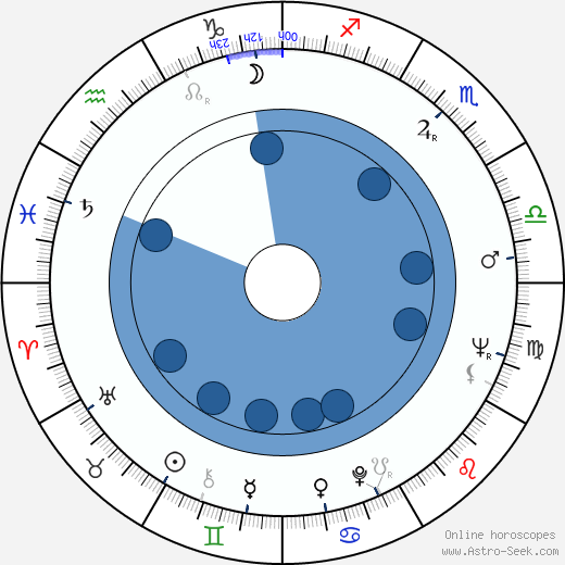 Aleksandr Kuznetsov wikipedia, horoscope, astrology, instagram