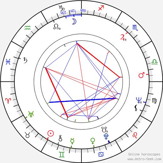 Aleksandr Kuznetsov astro natal birth chart, Aleksandr Kuznetsov horoscope, astrology