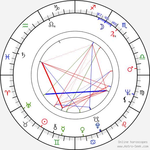 Allan Burns birth chart, Allan Burns astro natal horoscope, astrology