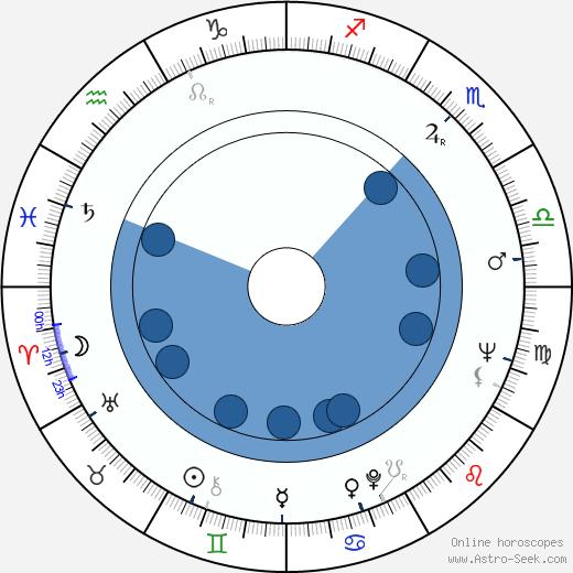 Anne Reid wikipedia, horoscope, astrology, instagram