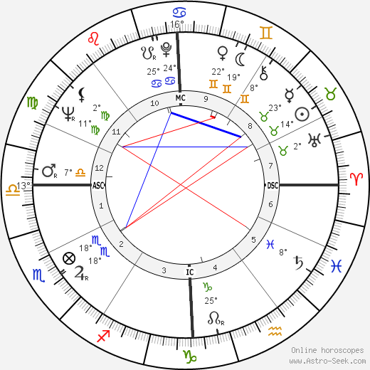 Bernard Pivot birth chart, biography, wikipedia 2020, 2021