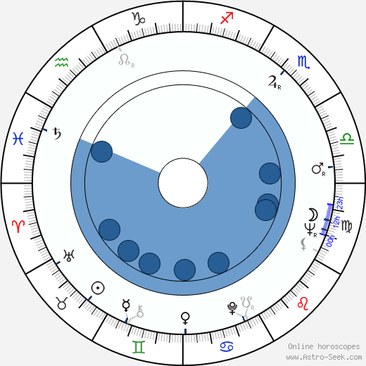 Bob Burns wikipedia, horoscope, astrology, instagram
