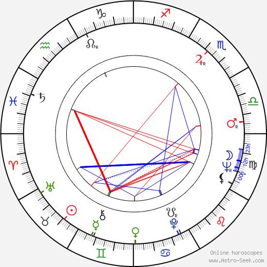 Bob Burns birth chart, Bob Burns astro natal horoscope, astrology