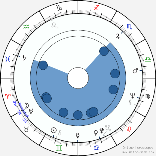 Boro Drašković wikipedia, horoscope, astrology, instagram