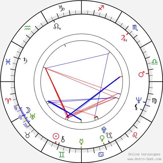 Boro Drašković birth chart, Boro Drašković astro natal horoscope, astrology