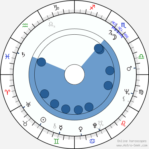 Dennis Potter wikipedia, horoscope, astrology, instagram