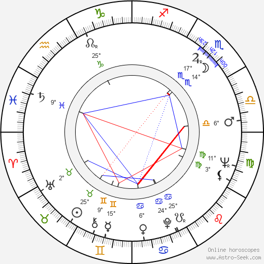 Dennis Potter birth chart, biography, wikipedia 2019, 2020