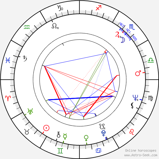 Dennis Potter birth chart, Dennis Potter astro natal horoscope, astrology