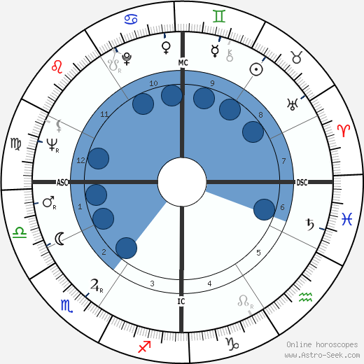 Don Bragg wikipedia, horoscope, astrology, instagram
