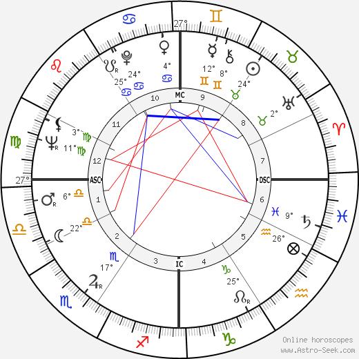 Don Bragg birth chart, biography, wikipedia 2019, 2020