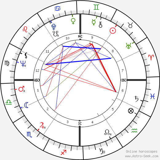 Don Bragg birth chart, Don Bragg astro natal horoscope, astrology