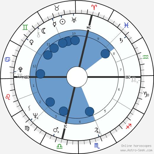 Don Friedman wikipedia, horoscope, astrology, instagram