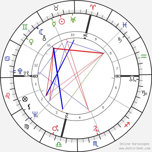 Don Friedman день рождения гороскоп, Don Friedman Натальная карта онлайн