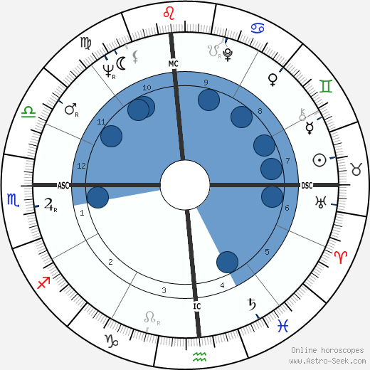 Doug McClure wikipedia, horoscope, astrology, instagram