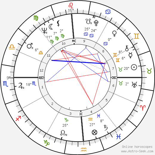 Doug McClure birth chart, biography, wikipedia 2019, 2020
