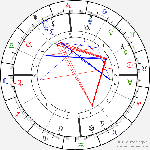 Doug McClure astro natal birth chart, Doug McClure horoscope, astrology