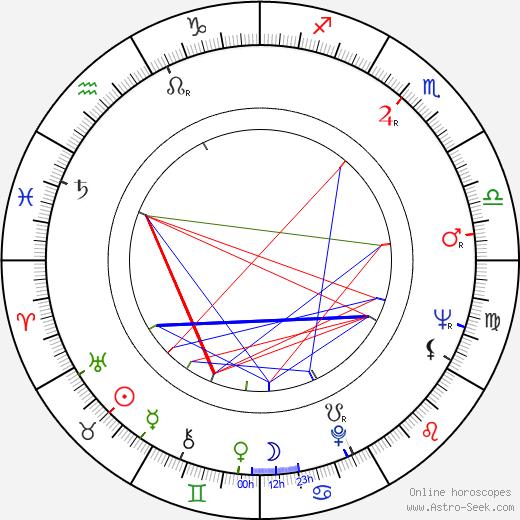 Edward M. Abroms tema natale, oroscopo, Edward M. Abroms oroscopi gratuiti, astrologia