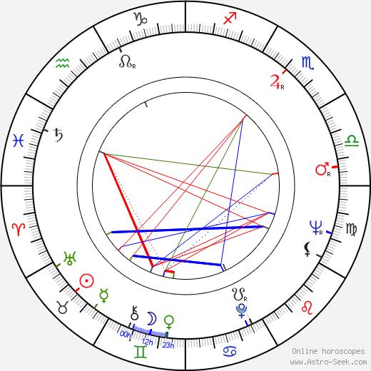 Elena Pappová-Zvaríková astro natal birth chart, Elena Pappová-Zvaríková horoscope, astrology
