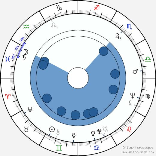 Eva Poláková wikipedia, horoscope, astrology, instagram