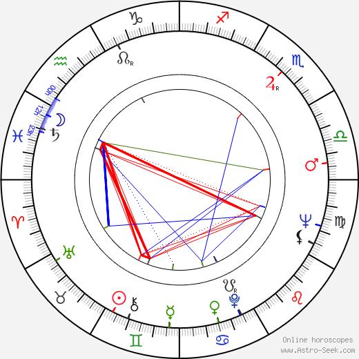 Eva Poláková день рождения гороскоп, Eva Poláková Натальная карта онлайн