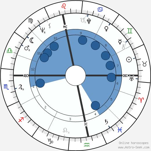 Jan Saudek wikipedia, horoscope, astrology, instagram
