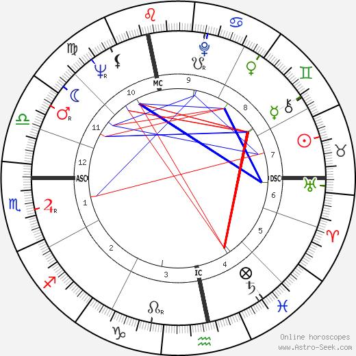 Ян Саудек Jan Saudek день рождения гороскоп, Jan Saudek Натальная карта онлайн
