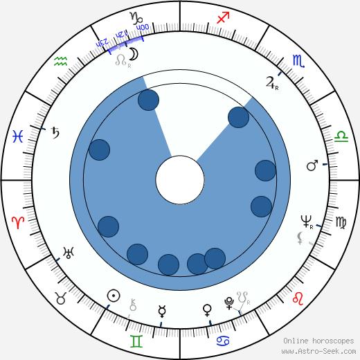Jiří Kaftan wikipedia, horoscope, astrology, instagram