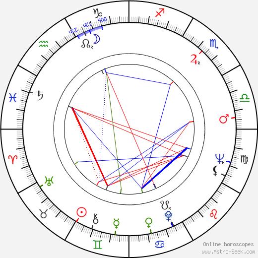 Jiří Kaftan astro natal birth chart, Jiří Kaftan horoscope, astrology