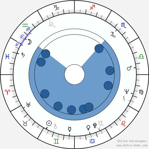 Joan Micklin Silver wikipedia, horoscope, astrology, instagram