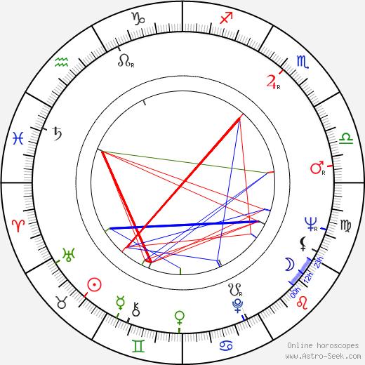 Julius Wechter birth chart, Julius Wechter astro natal horoscope, astrology