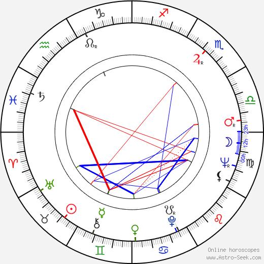 Kája Saudek astro natal birth chart, Kája Saudek horoscope, astrology