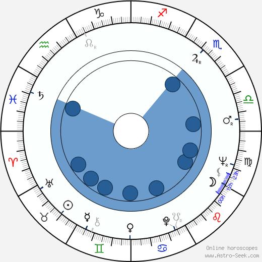 Kit Lambert wikipedia, horoscope, astrology, instagram