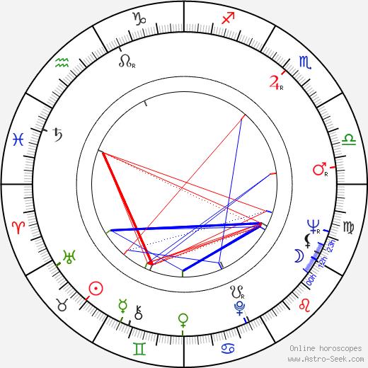Kit Lambert birth chart, Kit Lambert astro natal horoscope, astrology