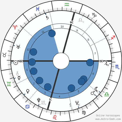 Lama Thubten Yeshe wikipedia, horoscope, astrology, instagram