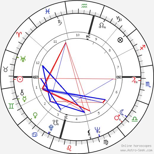 Lama Thubten Yeshe tema natale, oroscopo, Lama Thubten Yeshe oroscopi gratuiti, astrologia