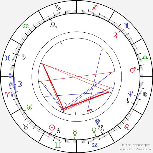 Lee Meriwether birth chart, Lee Meriwether astro natal horoscope, astrology