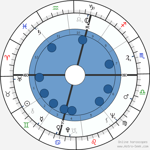 Leonardo Del Vecchio wikipedia, horoscope, astrology, instagram