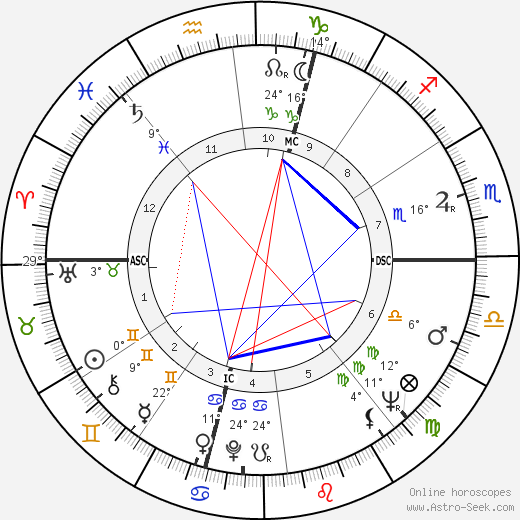 Leonardo Del Vecchio birth chart, biography, wikipedia 2019, 2020