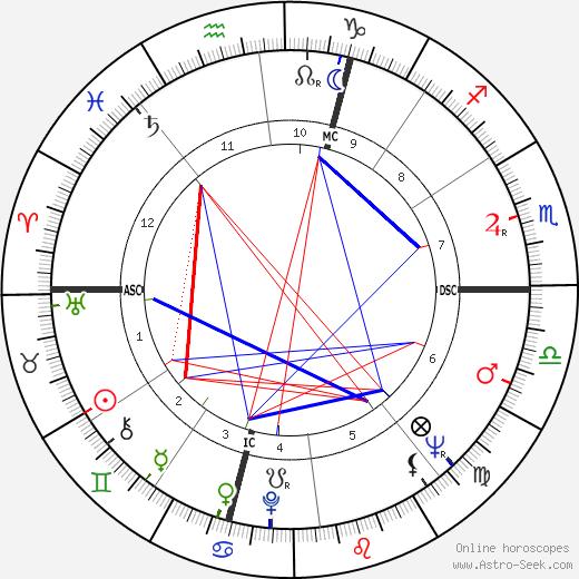 Leonardo Del Vecchio день рождения гороскоп, Leonardo Del Vecchio Натальная карта онлайн