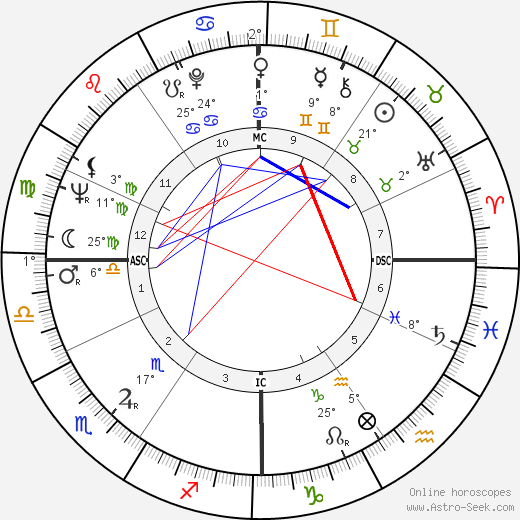 Luciano Benetton birth chart, biography, wikipedia 2019, 2020